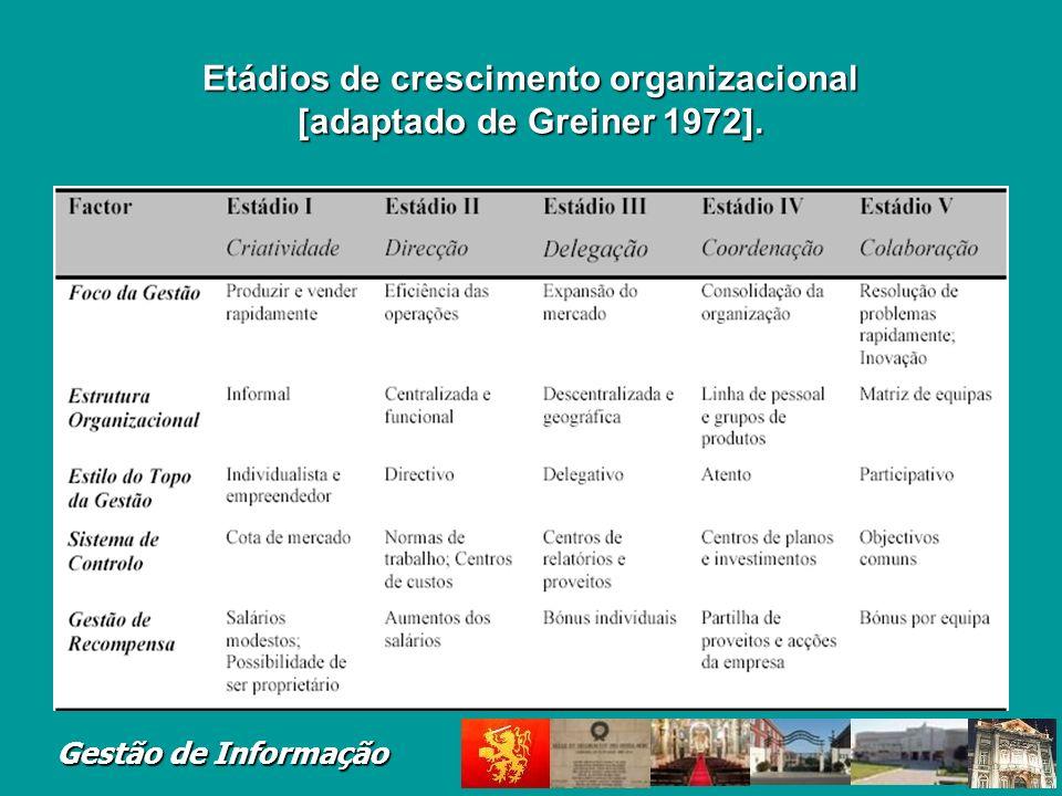 Etádios de crescimento organizacional [adaptado de Greiner 1972].